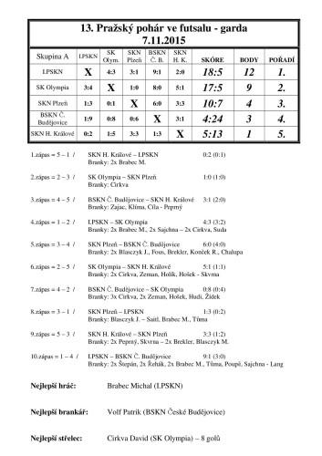 Výsledek 13.Praž.pohár 7.11.2015 garda
